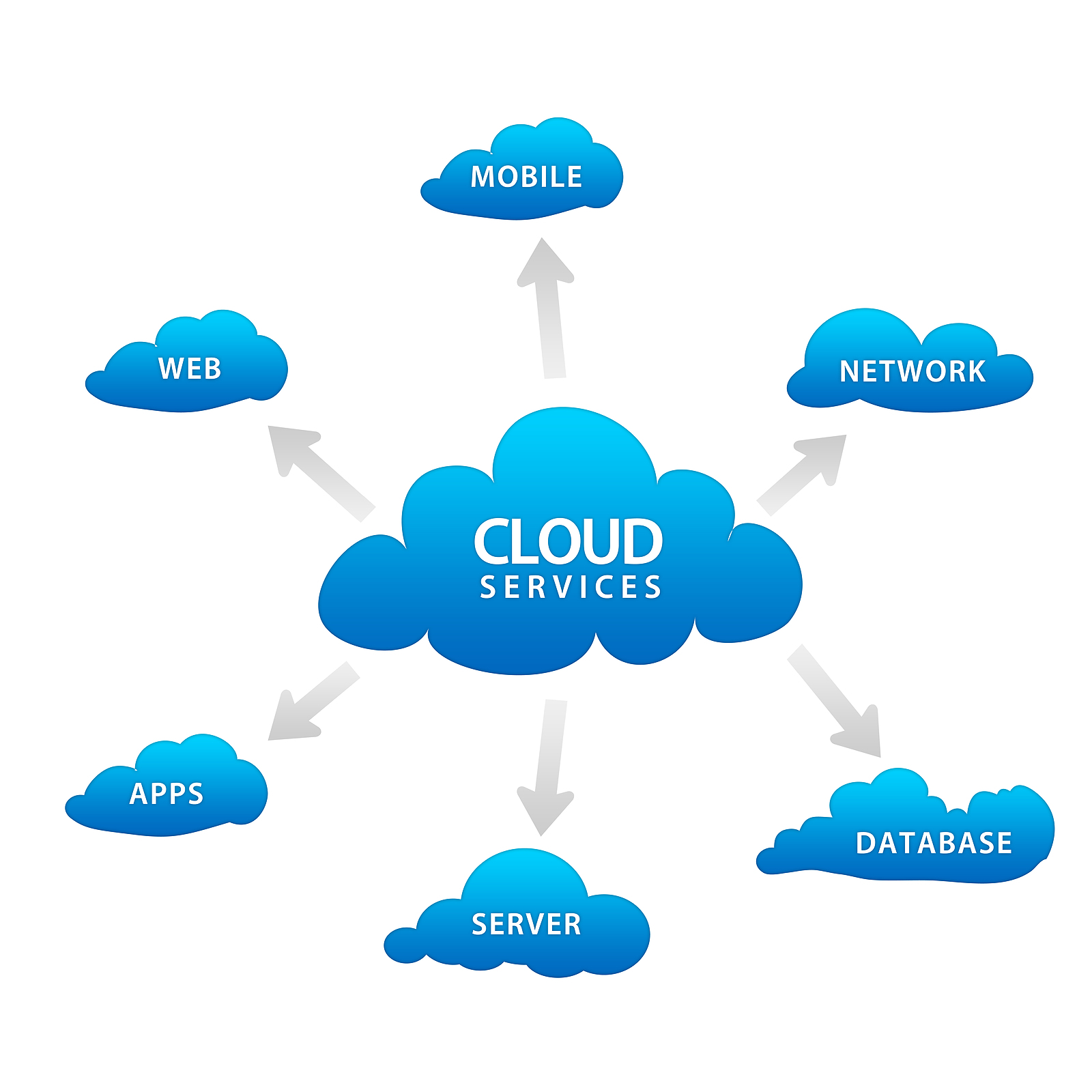Cloud Computing Services - Hindi - #3 - YouTube