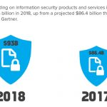 Why You Need to Budget for IT Security in 2018