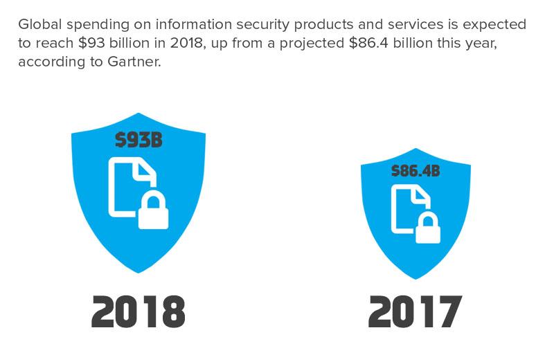 IT security spending