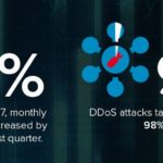DDoS Attack Facts: Answers to 4 Essential Questions in the Wake of the GitHub Incident