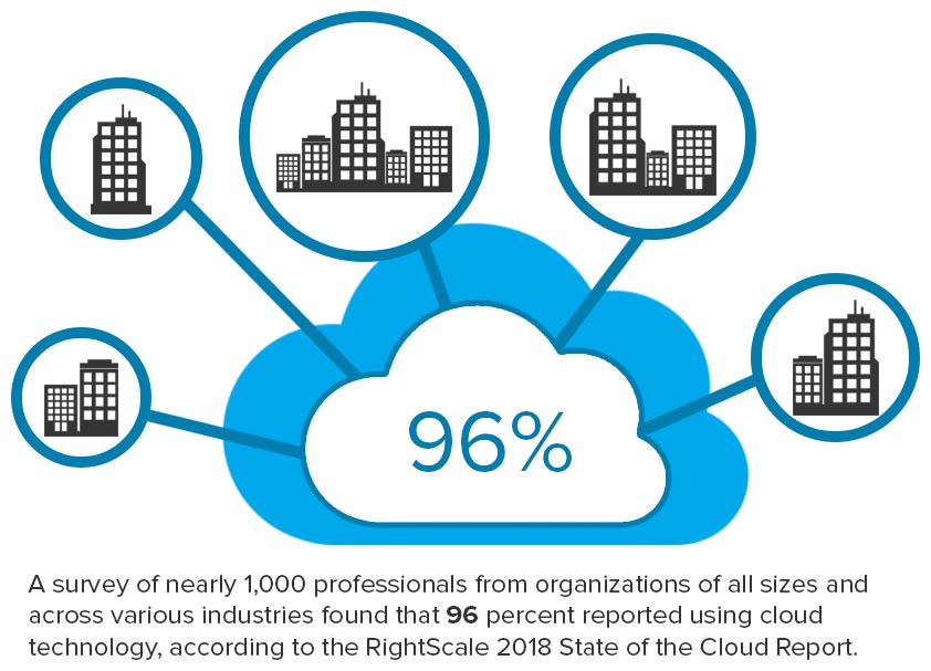 Cloud Computing Trends to Watch   Chicago IT Support