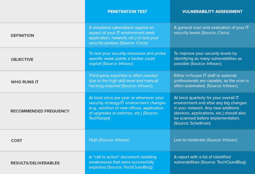 penetration tests vs vulnerability assessments