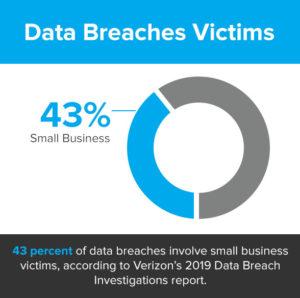 2019 data breach victims