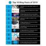 Stratosphere Networks Year in Review: Top 10 Blog Posts of 2019