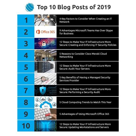top 10 blog posts of 2019.