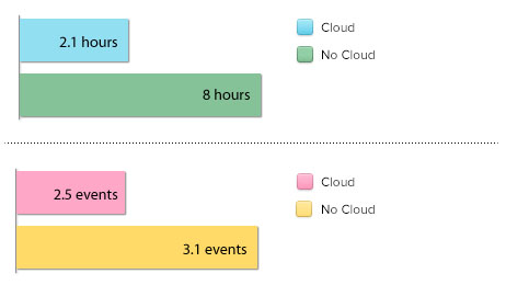 Average down time of cloud users and non-cloud users