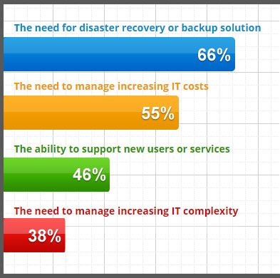 Reasons that drive users to the cloud