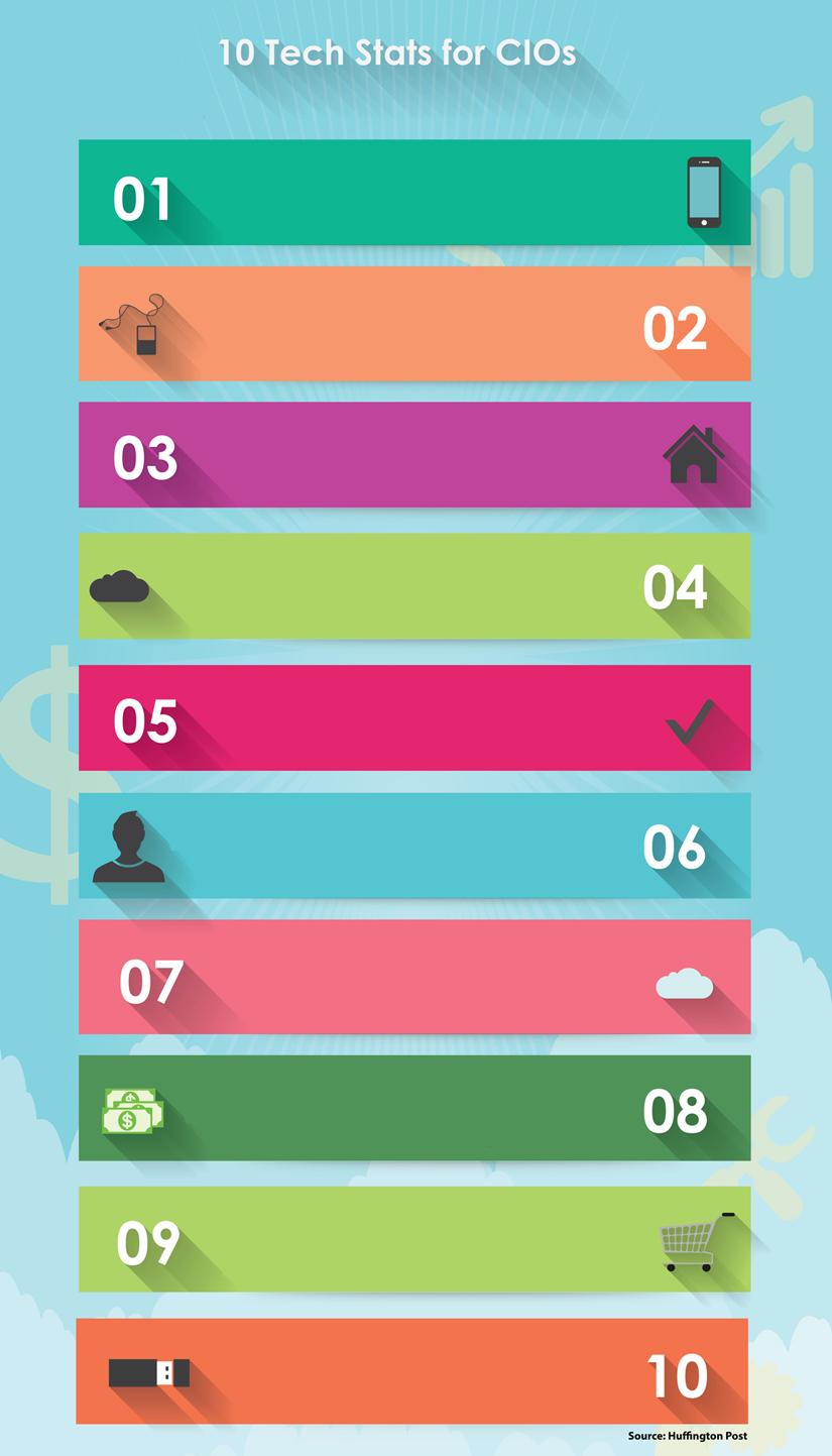 CIO Infographic
