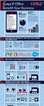 Cloud Phone System Benefits