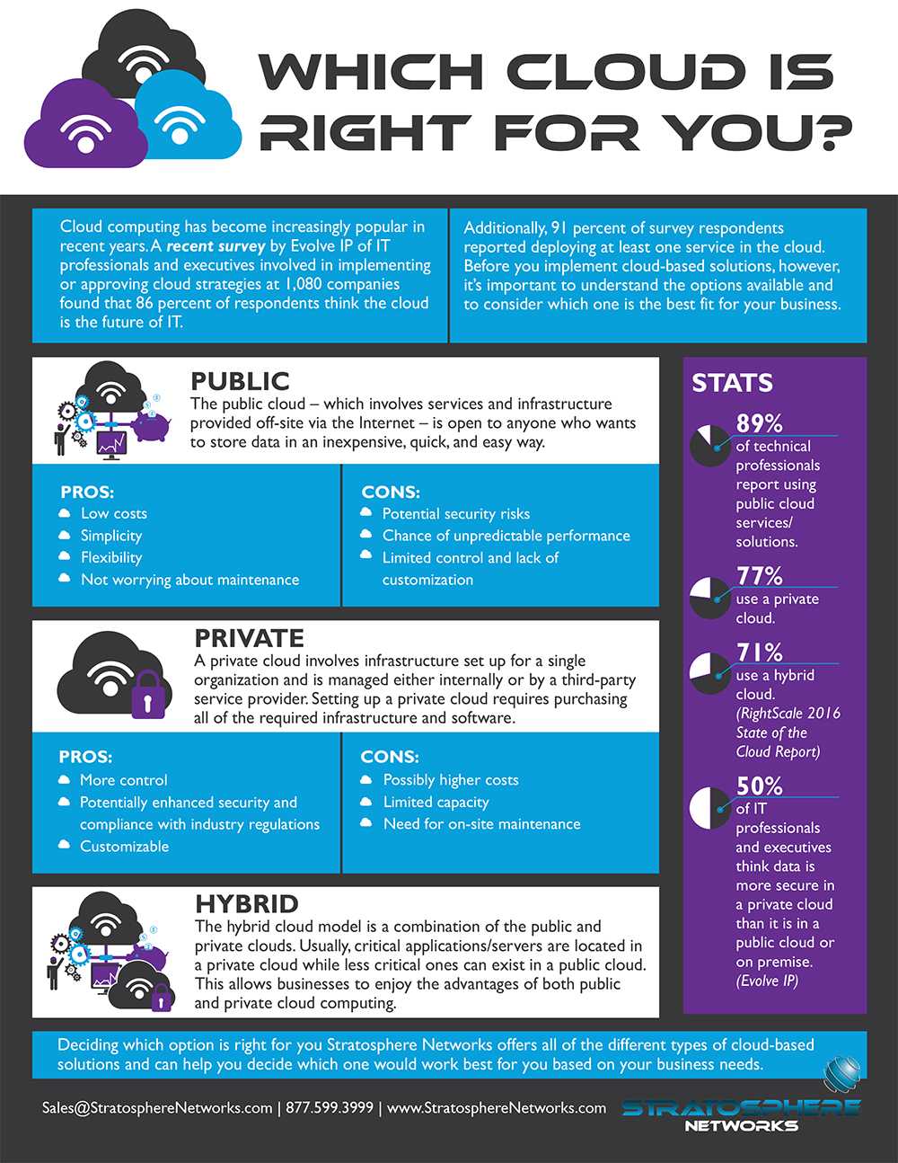Which Cloud is Right for You